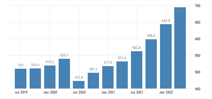 latvia gross value added professional scientific technical activities administrative support service activities eurostat data