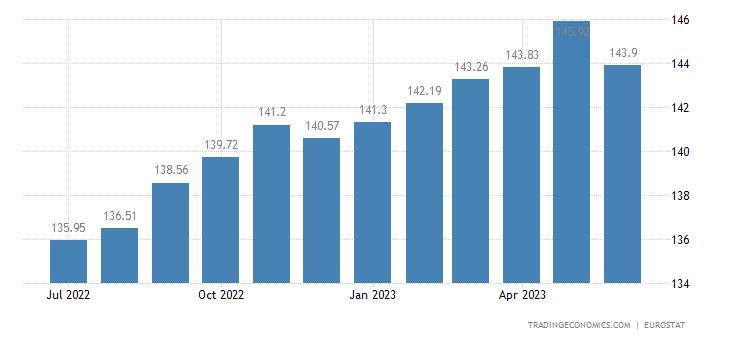 Latvia Harmonised Consumer Prices