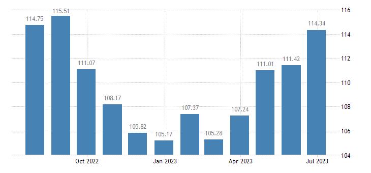 latvia harmonised idx of consumer prices hicp actual rentals paid by tenants eurostat data