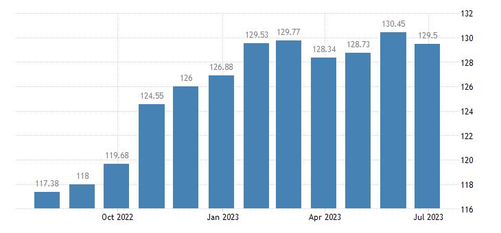 latvia harmonised idx of consumer prices hicp administered prices non energy eurostat data