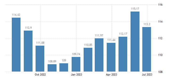 latvia harmonised idx of consumer prices hicp bicycles eurostat data