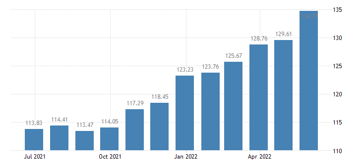 latvia harmonised idx of consumer prices hicp bread eurostat data