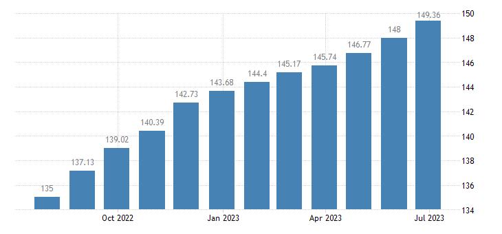 latvia harmonised idx of consumer prices hicp catering services eurostat data
