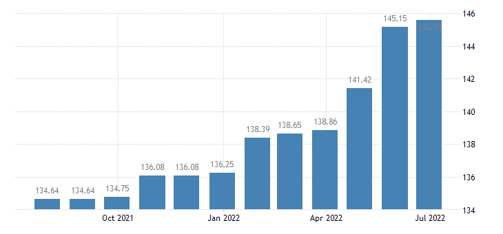 latvia harmonised idx of consumer prices hicp charges by banks post offices eurostat data