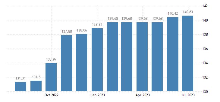 latvia harmonised idx of consumer prices hicp cleaning of clothing eurostat data