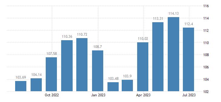 latvia harmonised idx of consumer prices hicp clothing eurostat data