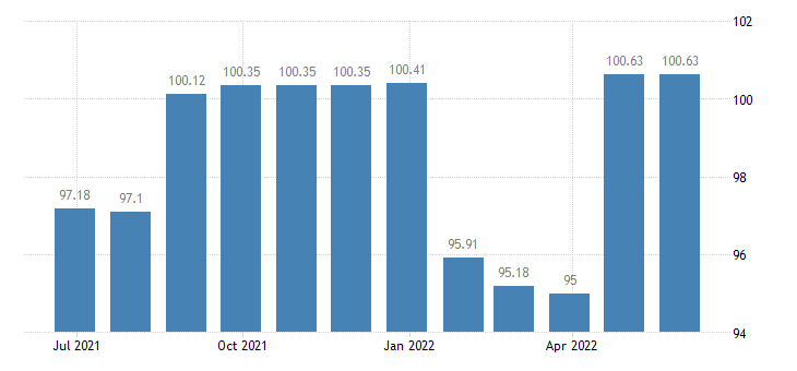 latvia harmonised idx of consumer prices hicp clothing materials eurostat data