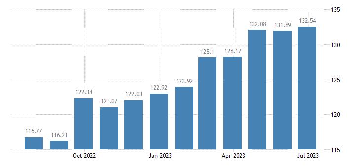 latvia harmonised idx of consumer prices hicp coffee eurostat data