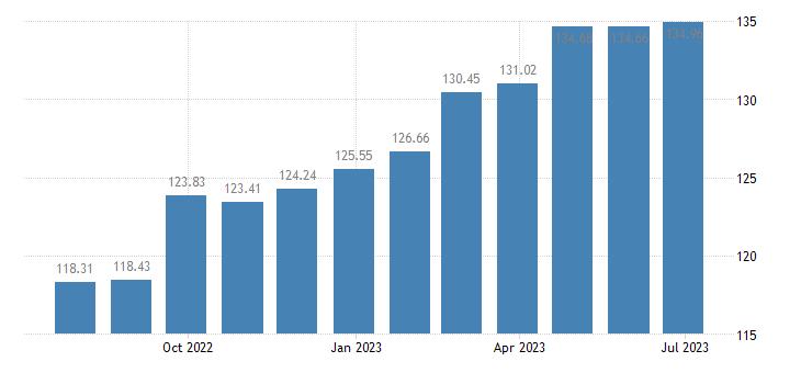 latvia harmonised idx of consumer prices hicp coffee tea cocoa eurostat data