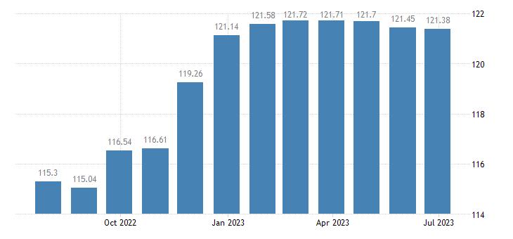latvia harmonised idx of consumer prices hicp communications eurostat data