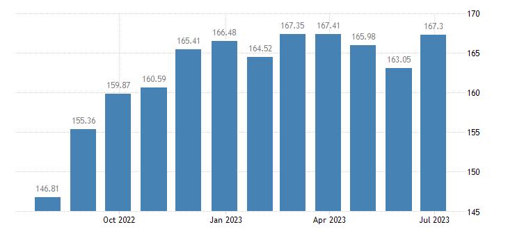 latvia harmonised idx of consumer prices hicp confectionery products eurostat data