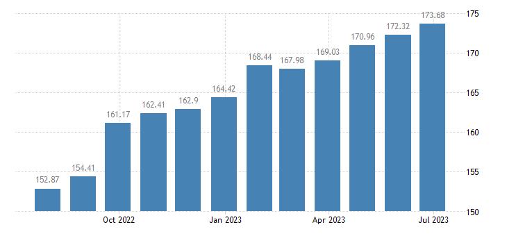 latvia harmonised idx of consumer prices hicp domestic services household services eurostat data