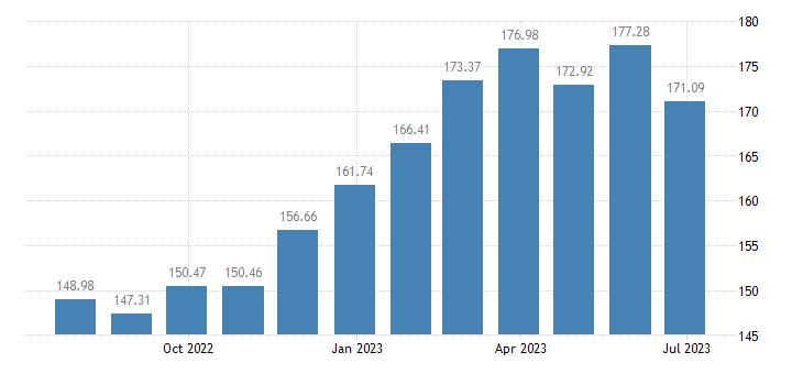 latvia harmonised idx of consumer prices hicp eggs eurostat data