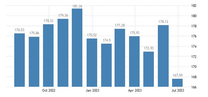 latvia harmonised idx of consumer prices hicp energy seasonal food eurostat data