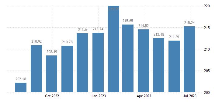 latvia harmonised idx of consumer prices hicp flours other cereals eurostat data