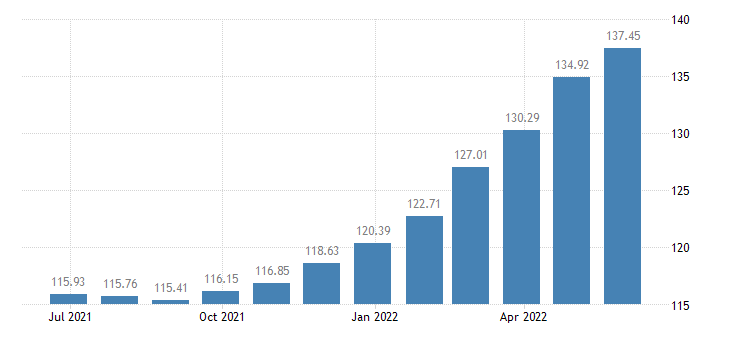 latvia harmonised idx of consumer prices hicp food non alcoholic beverages eurostat data