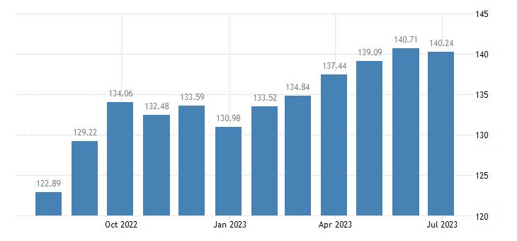 latvia harmonised idx of consumer prices hicp fortified wines eurostat data