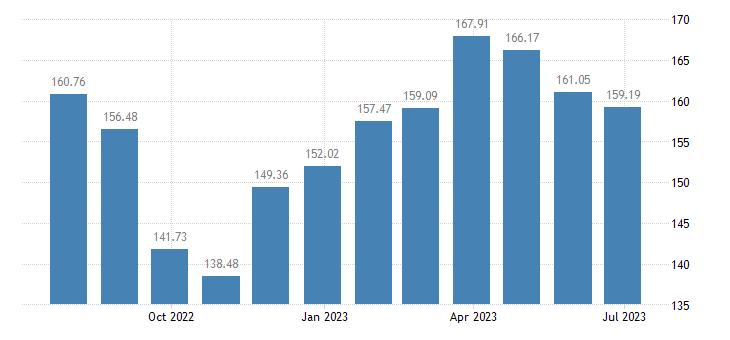 latvia harmonised idx of consumer prices hicp fresh or chilled fish eurostat data