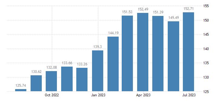 latvia harmonised idx of consumer prices hicp fresh or chilled fruit eurostat data