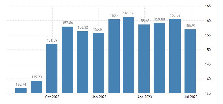 latvia harmonised idx of consumer prices hicp frozen fish eurostat data