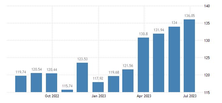 latvia harmonised idx of consumer prices hicp frozen seafood eurostat data