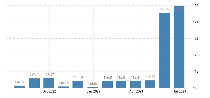 latvia harmonised idx of consumer prices hicp fully administered prices eurostat data