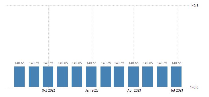 latvia harmonised idx of consumer prices hicp general practice eurostat data