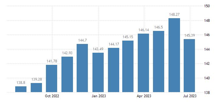 latvia harmonised idx of consumer prices hicp goods overall idx excluding services eurostat data