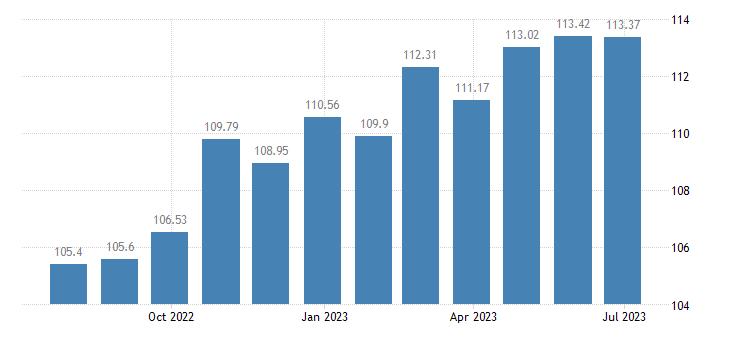 latvia harmonised idx of consumer prices hicp household textiles eurostat data