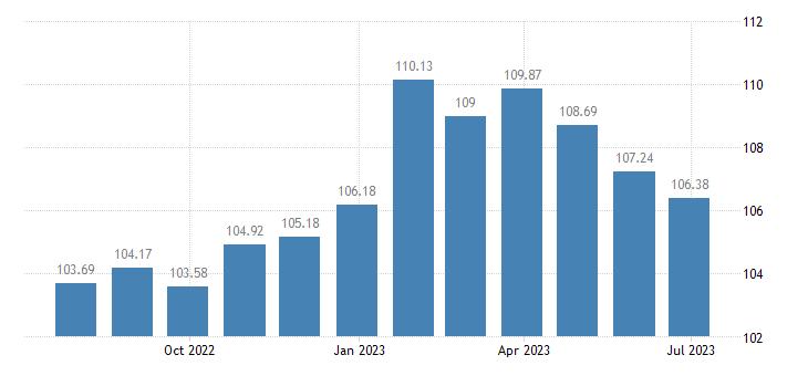latvia harmonised idx of consumer prices hicp information processing equipment eurostat data