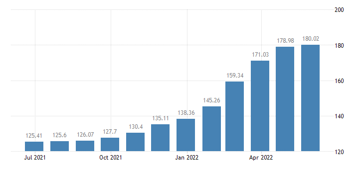 latvia harmonised idx of consumer prices hicp insurance connected with transport eurostat data