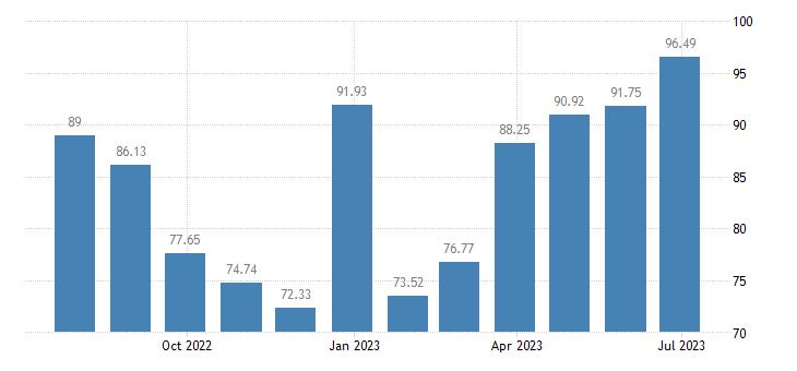 latvia harmonised idx of consumer prices hicp international flights eurostat data
