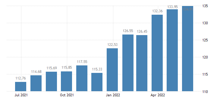 latvia harmonised idx of consumer prices hicp jams marmalades honey eurostat data