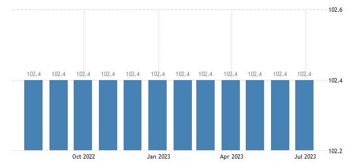 latvia harmonised idx of consumer prices hicp legal services accountancy eurostat data