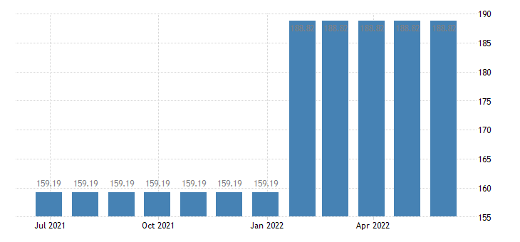 latvia harmonised idx of consumer prices hicp letter hling services eurostat data