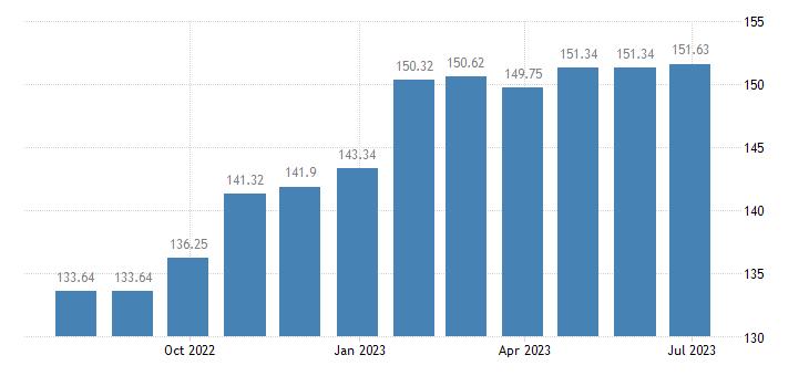 latvia harmonised idx of consumer prices hicp magazines periodicals eurostat data
