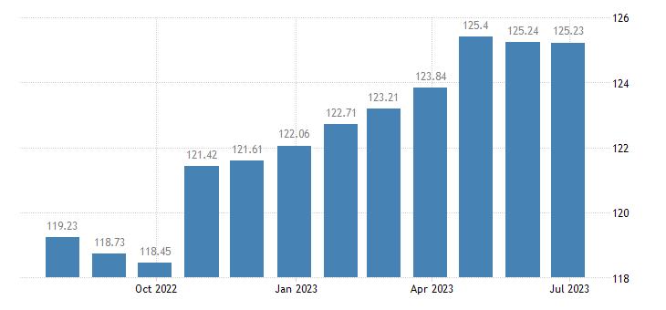 latvia harmonised idx of consumer prices hicp major tools equipment eurostat data