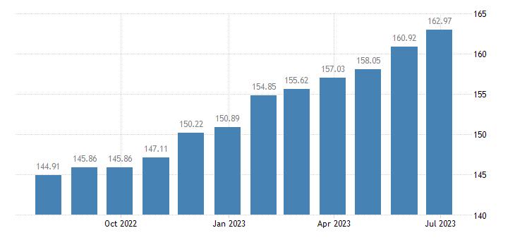 latvia harmonised idx of consumer prices hicp medical services eurostat data