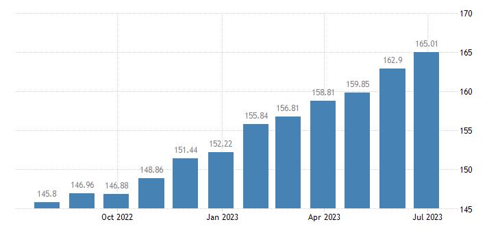 latvia harmonised idx of consumer prices hicp medical services paramedical services eurostat data