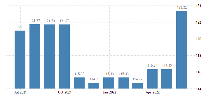 latvia harmonised idx of consumer prices hicp museums libraries zoological gardens eurostat data