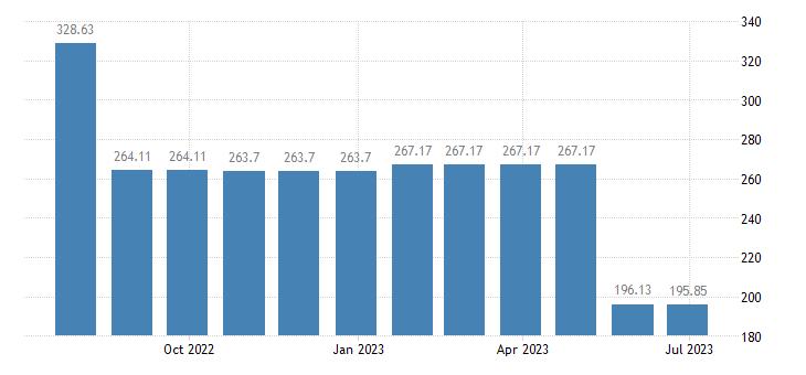 latvia harmonised idx of consumer prices hicp natural gas town gas eurostat data