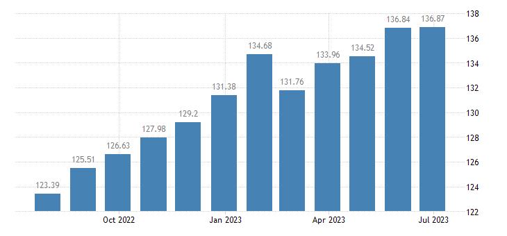 latvia harmonised idx of consumer prices hicp newspapers books stationery eurostat data