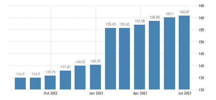 latvia harmonised idx of consumer prices hicp newspapers eurostat data