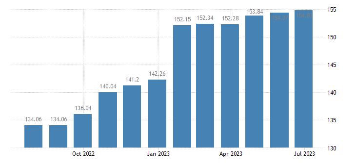 latvia harmonised idx of consumer prices hicp newspapers periodicals eurostat data
