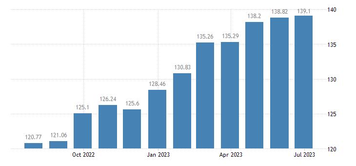 latvia harmonised idx of consumer prices hicp non alcoholic beverages eurostat data