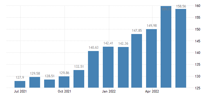 latvia harmonised idx of consumer prices hicp oils fats eurostat data