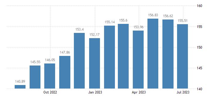 latvia harmonised idx of consumer prices hicp other bakery products eurostat data
