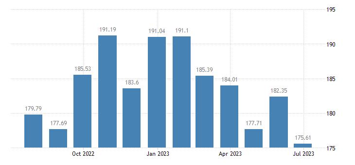 latvia harmonised idx of consumer prices hicp other edible oils eurostat data