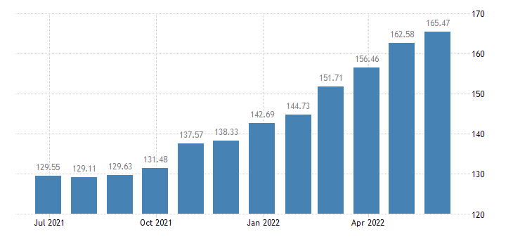 latvia harmonised idx of consumer prices hicp other milk products eurostat data