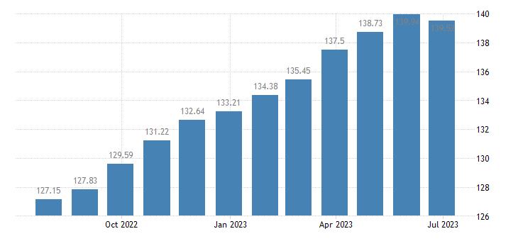 latvia harmonised idx of consumer prices hicp overall idx excluding energy eurostat data